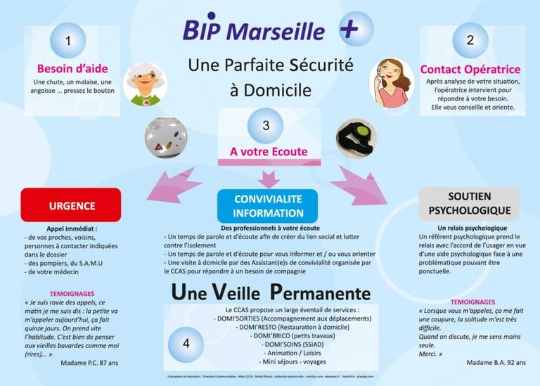 bip_marseille_diagramme.jpg